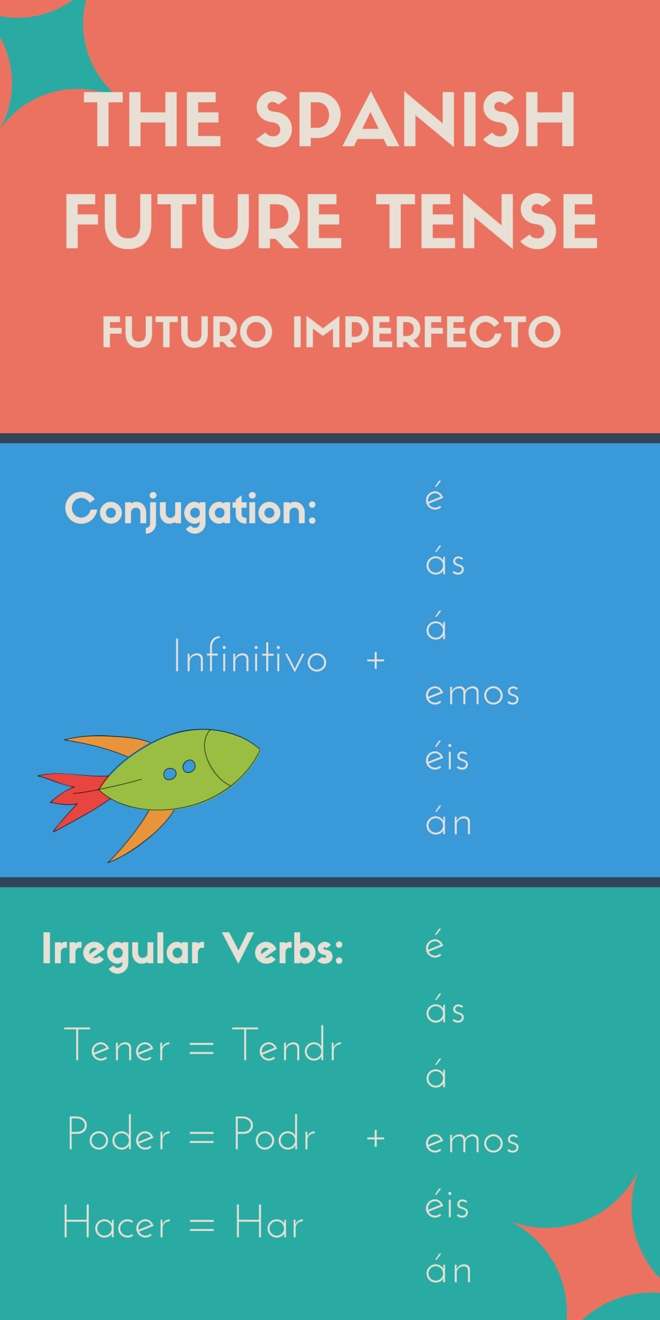 The Spanish Future Tense - 5 Frequent Uses to Keep Handy