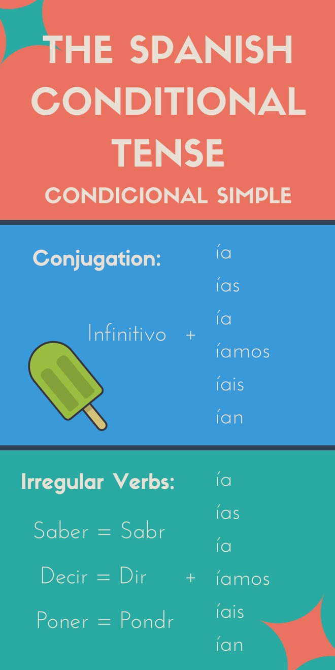 the spanish conditional tense